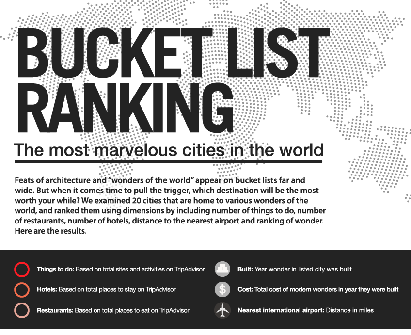 Most Marvelous Cities Header