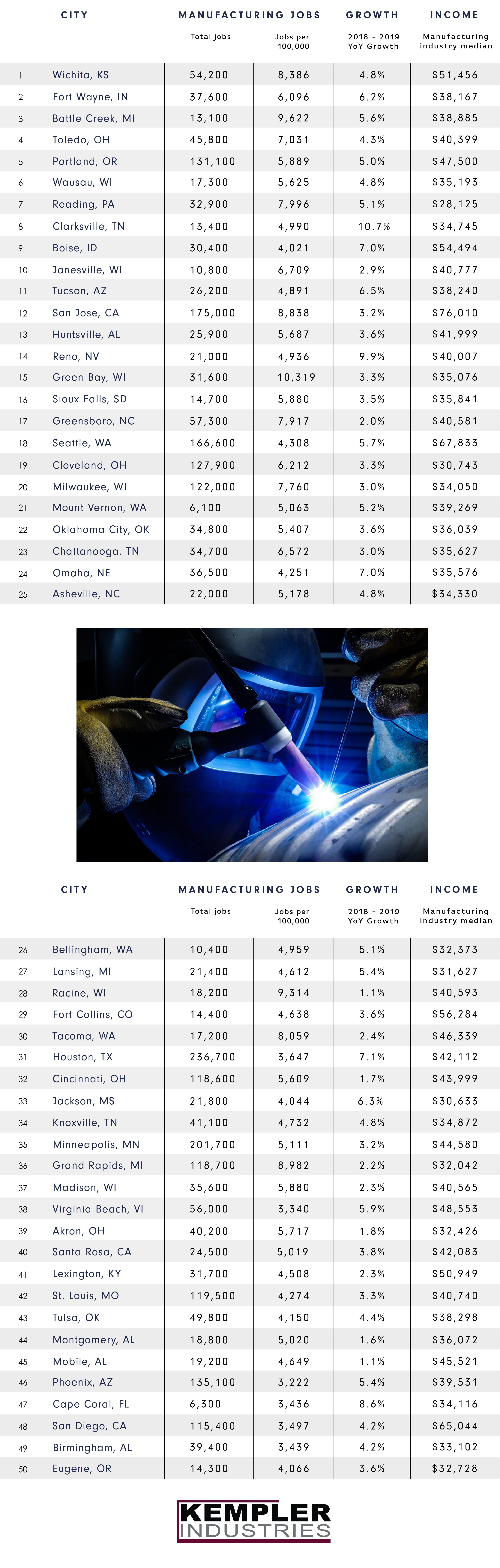 manufacturing jobs by city